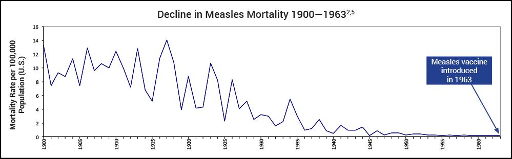 Measles-DIS_fig1.png